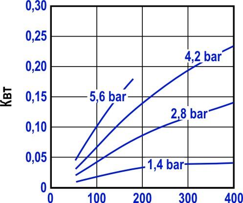 Зависимость мощности пневмодвигателя от угловой скорости вращения