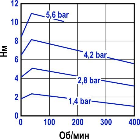 Зависимость крутящего момента пневмодвигателя от угловой скорости вращения